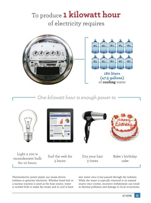 YWF electricity